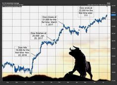 From Black Monday Thirty Years ago this Month to Today's Stock Market High at 23,000