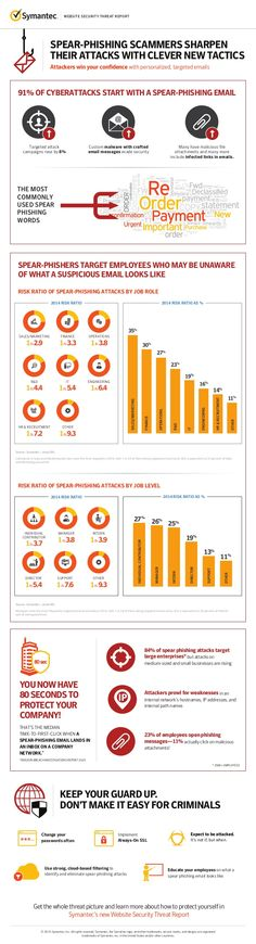 Web #Security Threat Report on Spear #Phishing Attacks - @symantec
