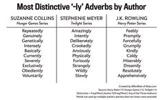 Most distinctive adverbs