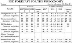 After a 2-day meeting, The US Federal Open Markets Committee voted to raise its benchmark interest rate. This is the new forecast for the US economy #FED #ECONOMY #USA