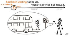 I had been waiting for hours, when finally the bus arrived The Killers, I Have Been Waiting, Past Present Future, Esl, Language, Healthy Recipes, Health Recipes, Languages, Healthy Eating Recipes