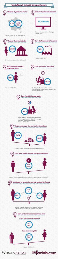 Les chiffres de la parité hommes/femmes