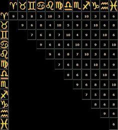 Οι Σχέσεις μας με τα άλλα ζώδια           -            Η ΔΙΑΔΡΟΜΗ ® Periodic Table, Zodiac, Blog, Periodic Table Chart, Periotic Table, Blogging, Horoscope