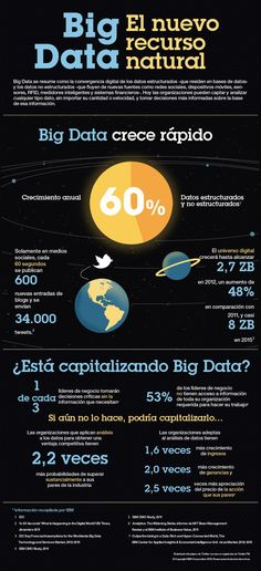 The amount of data is growing dramatically right before our eyes. The Big Data trend presents new challenges, while also offering incredible opportunities. See how these infographic visualize many aspects of the Big Data trends. Data Science, Computer Science, Computer Lab, Big Data, Data Data, Business Marketing, Internet Marketing, Inbound Marketing, Email Marketing