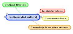 IB Spanish B: Fotos para diversidad cultural