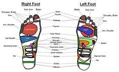 Foot Massage Chart