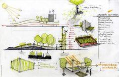 The Landscape Architecture Design Process Site Analysis Architecture, Architecture Jobs, Architecture Presentation Board, Architecture Concept Drawings, Architecture Sketchbook, Landscape Architecture Design, Sustainable Architecture, Architecture Diagrams, Presentation Boards