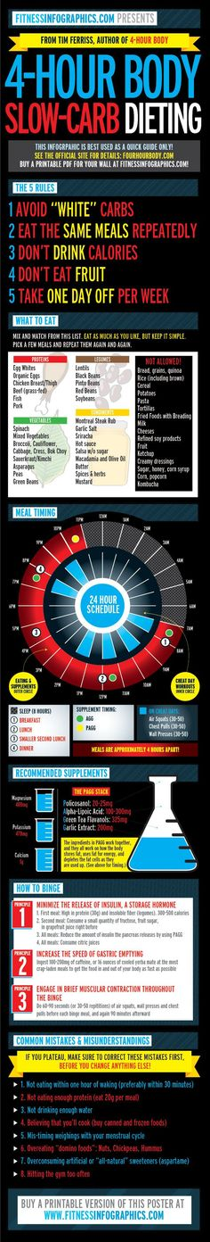 4-Hour Body (Slow-Carb) - Fitness Infographics great site for downloadable PDF's of the fantastic visuals