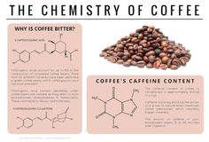 The chemical makeup of coffee explains why it is bitter. Science is awesome! Teaching Chemistry, Science Chemistry, Food Science, Organic Chemistry, Physical Science, Science Education, Science Experiments, Chemistry Classroom, Chemistry Lessons