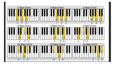 Virtual Piano Chords Chart