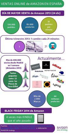 MARCAS: Ventas Online de Amazon en España. Enero 2015