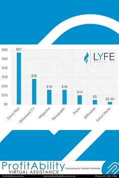 Good Morning Business Owners, how much are you spending on your Social Media Marketing Plan? LYFE Marketing have put together the graph below to demonstrate how many advertising dollars you must spend to reach 1,000 people. If you are frustrated with spending too much money for very little return, ask us about our Social Media Marketing Packages. Love Your ProfitAbility Virtual Assistant