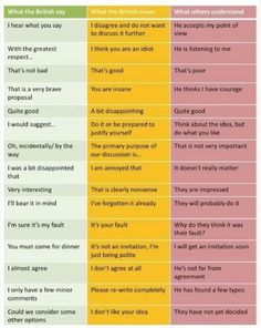 what the British say / what the British mean / what others understand / via Dalton