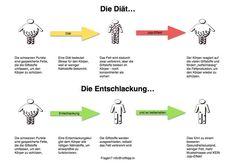 Clean 9 Programm - http://natuerlicher-lebensstil.de/clean-9-reinigungskur/ - Reinigungsprogramm - Entschlackung - Kur - Gewichtsreduzierung