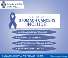 What are the types of Stomach cancer?