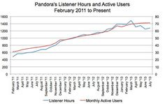 Pandora's Listener Hours up 2% in July, Down 16% Since March; Stocks Decline (Correction Appended) | Billboard
