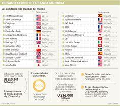 Los cinco rasgos que comparten los bancos más importantes del mundo