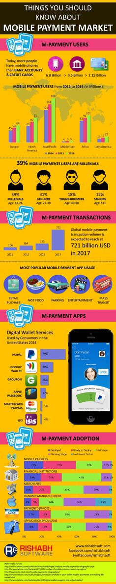 This infographic portrays the mobile payment market analysis. It profiles the…