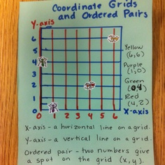 Blank coordinate grid 0 to 10, first quadrant only   Classroom ...