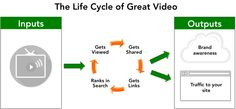 The life cycle of great video