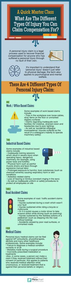 Personal Injury Claims, Park House, Injury Attorney, Leeds, Master Class, Telephone, Houston, Infographic, Law