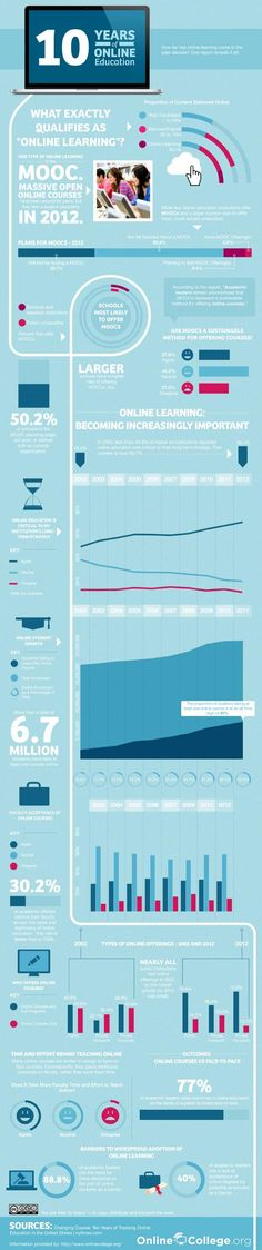 Why the past cannot predict the future of MOOCs and online learning #infographic