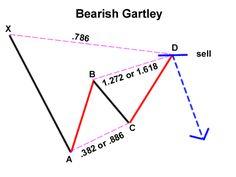 Bearish Garley Pattern