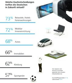 12 Fakten, die das Potenzial von Virtual Reality greifbar machen Mobile Design, Grafik Design, Marketing, Virtual Reality, Vr, Ecommerce, Shopping, Info Graphics, Glass Ball
