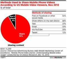 Mobile Video Sharing and the Human Response