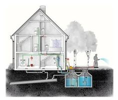 Gray water system- recycles water used for bathing and such- guilt free bathing!