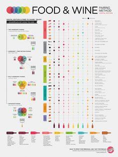 Food & Wine Pairing Method infographic poster
