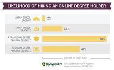 Are Online Degrees Accepted by Employers? Survey Results You Might Not Expect! - blog article #onlinelearning #onlinedegree #college