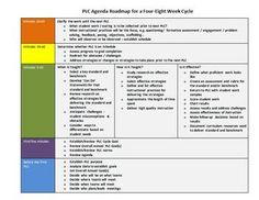 This PLC roadmap lays out a powerful agenda for a 45 minute PLC [could be adjusted for other time periods].
