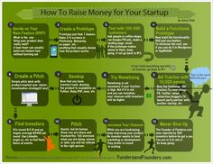 How raise money for startups. Steps not is 100% correctly, but make you think.
