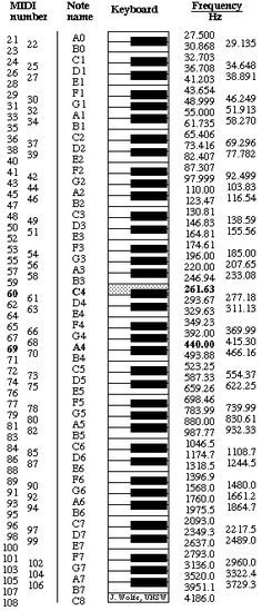 Midi notes numbers and frequencies