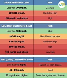Normal cholesterol levels chart total ldl hdl triglycerides