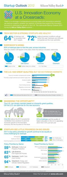 Startup infographic : Looking For Optimism About the Economy? Ask a Startup