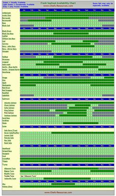 Fresh Seafood Availability Infographic - Chef's Resources