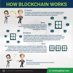 How Blockchain Works - Blockchain - Ideas of Blockchain - VeriDoc Global Infographic on How Blockchain Works. All Cryptocurrency, Blockchain Cryptocurrency, Machine Learning Deep Learning, Best Crypto, Computer Basics, Blockchain Technology, Data Science, How To Get Money, It Works