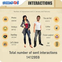 #Smeet is an interactive and engaging social chat game. We put together this graphic to show just how many different types of interactions have occurred between our players during Jan and Feb '14 alone! en.smeet.com