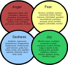 "Great basic outline of emotions.excellent for a handout in therapy. Website also includes another handout on the expression of these emotions. From the ""Psychology of Men"" Therapy Tools, Play Therapy, Therapy Activities, Art Therapy, Emotions Activities, Understanding Emotions, Feelings And Emotions, Social Work, Social Skills"