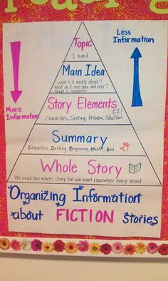 """I would add """"Retell"""" to this between """"While Story"""" and """"Summary"""". And maybe """"Theme"""" before """"Topic""""."""