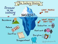 Le succès est comme un iceberg. Comme pour lui, on a tendance à n'en voir que la partie émergée. Mais en réalité, pour le faire flotter ainsi à la surface de l'eau, il a fallu une montagne de volonté, d'échecs, de sacrifices, de déception, de discipline, de dur labeur et de dévouement. Mais tout cela, la plupart des gens ne le voient pas. Ce qu'ils voient, c'est la partie émergée du succès et ils en concluent alors  que le succès est quelque chose de facile à obtenir.