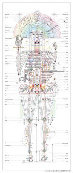 People as Blueprints