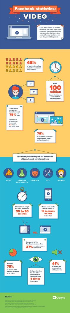 Infographics Posters (infoposters) on Pinterest