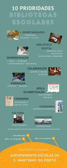 Ana Paula Príncipe Cardoso - 10 prioridades para as Bibliotecas Escolares Design, Schools, Learning, Porto, School Libraries