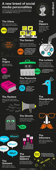 Social Media Personalities Infographic from the U.K. Click through so you can actually read it. Humorous and true!