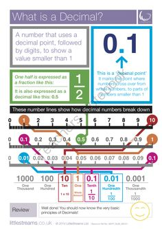 Decimals | What is a Decimal? Skills Poster from LittleStreams on TeachersNotebook.com -  (1 page)  - A simple free skills poster on Decimals, what they are and how they are used.