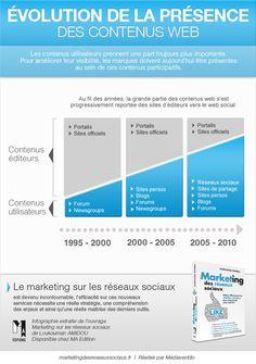 Évolution de la présence des contenus web