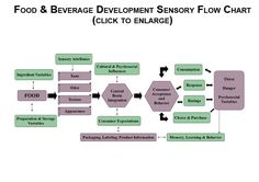 food product development flow chart